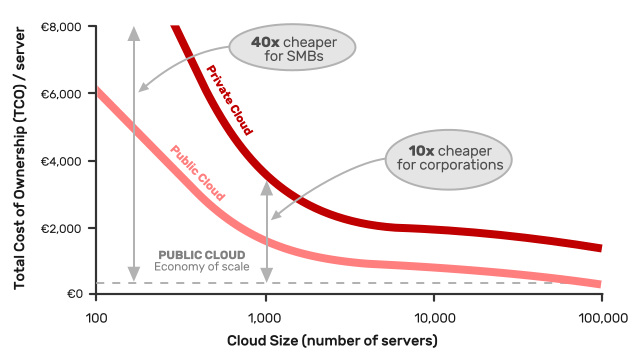 TCO Cloud Graph