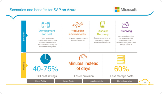 SAP in Cloud